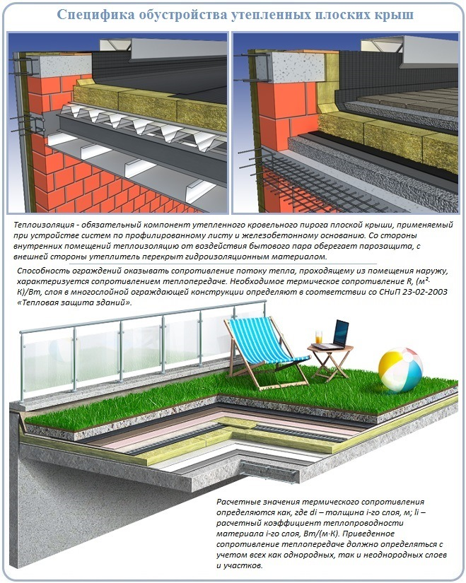 Утепление плоской крыши и его устройство