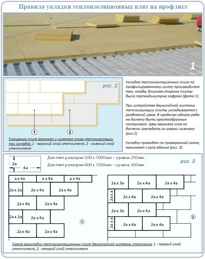 Как уложить утеплитель на основание плоской крыши из профлиста