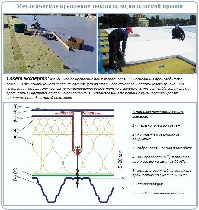 Механический метод крепления теплоизоляции плоской крыши