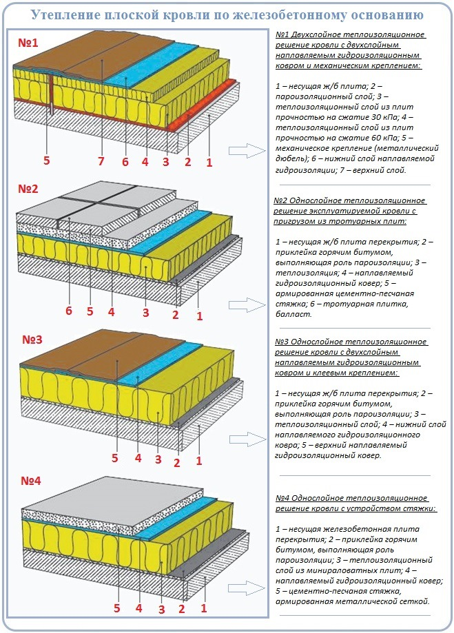 Как утеплить плоскую крышу с бетонным основанием