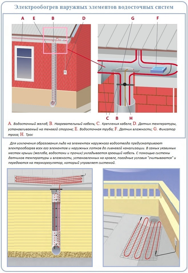 Электрообогрев наружных частей водосточных систем