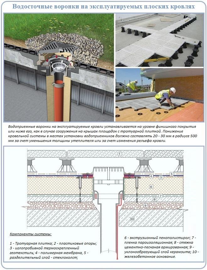 Устройство внутреннего водостока эксплуатируемой плоской крыши