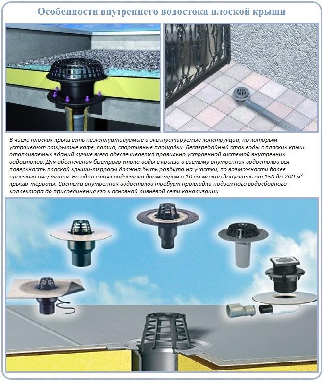 Принцип устройства внутренней водосточной системы плоской крыши