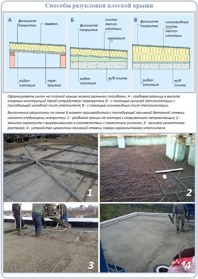 Как сделать разуклонку плоской крыши для свободного водостока