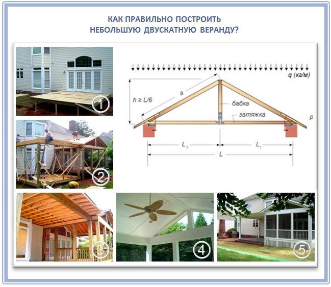 Устройство двухскатной крыши веранды