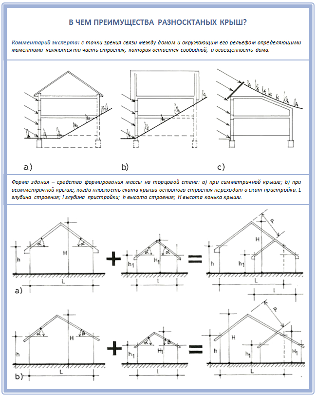 Преимущества двускатных разноскатных крыш