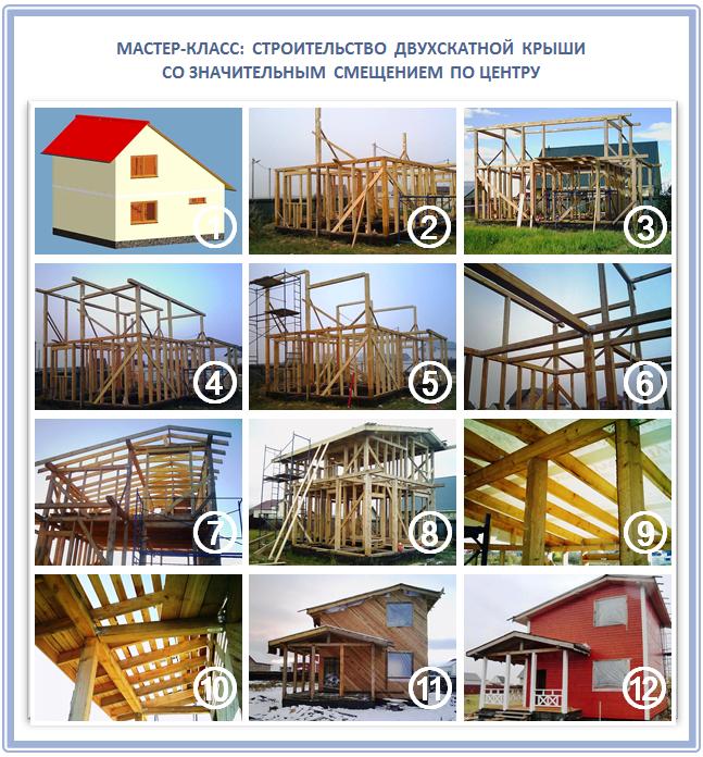 Строительство каркасного дома с верандой