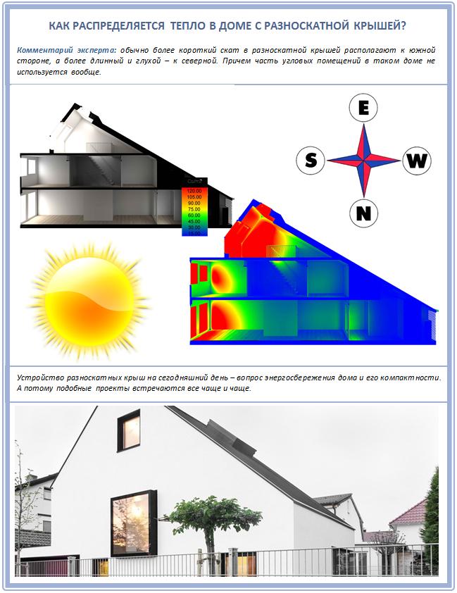 Устройство двускатной крыши с разными скатами