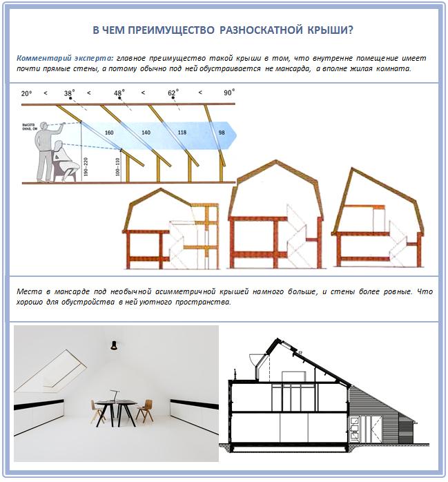Преимущество разноскатной крыши для мансарды
