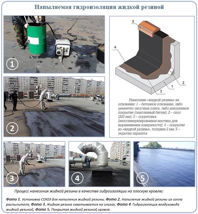 Напыляемая гидроизоляция жидкой резиной