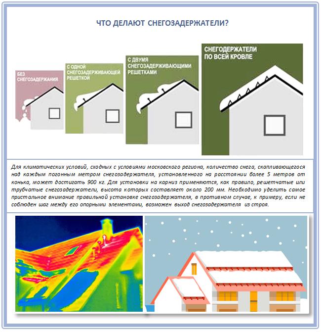 Функции современных снегозадержателей