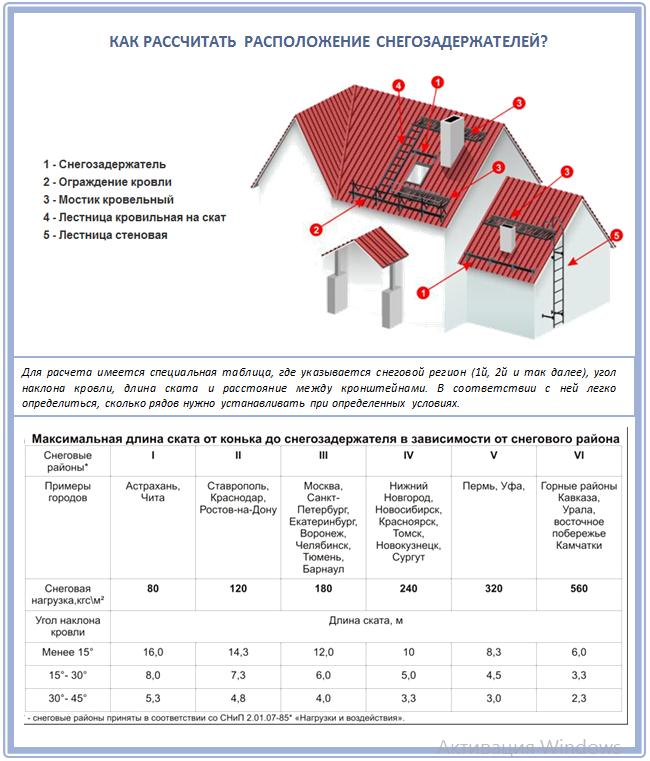 Расчет установки снегозадержателей на мягкую кровлю