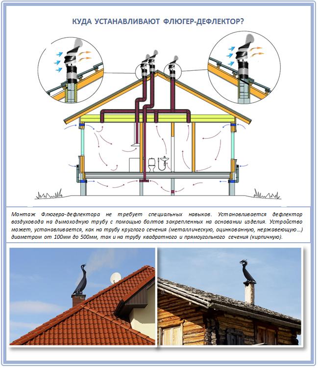 Как установить флюгер-дефлектор на крышу
