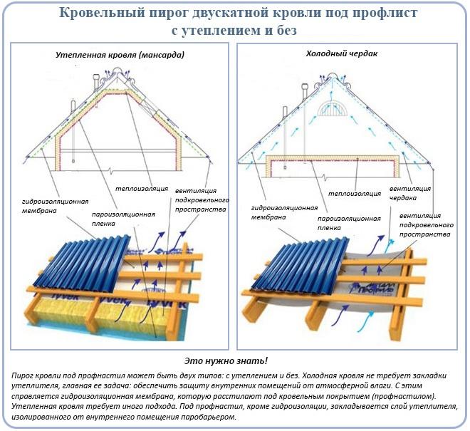 Двускатная крыша из профнастила чертежи и
