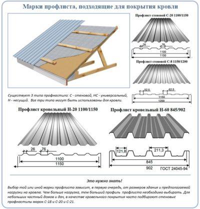 Как покрыть крышу профлистом  пошагово