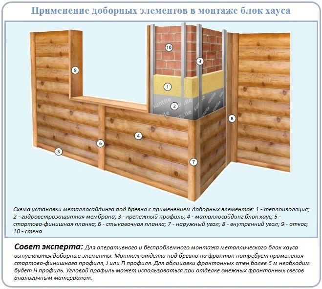 Схема облицовки фасада блок хаусом