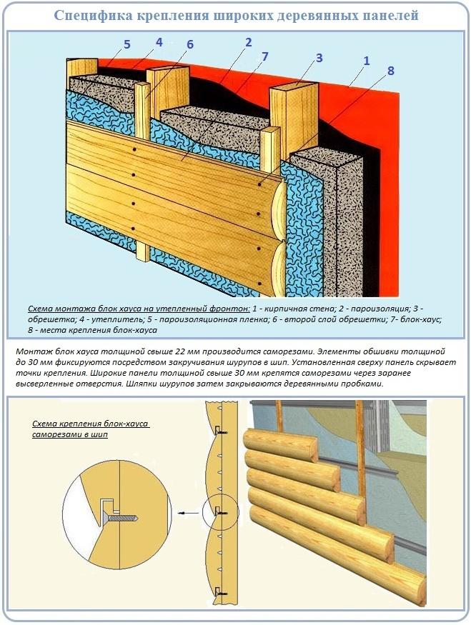 Как облицевать фронтон широким блок хаусом из древесины