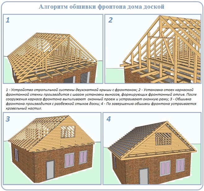 Как обшить доской фронтон крыши частного дома