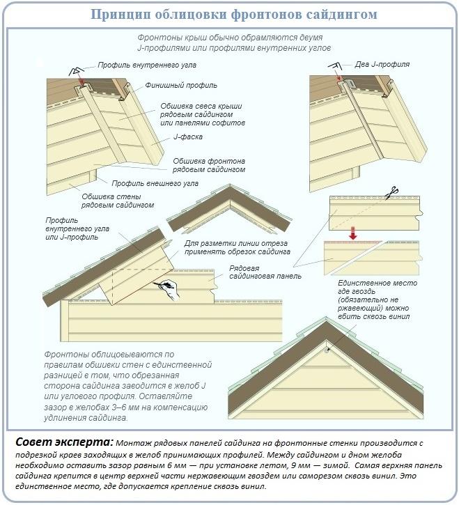 Как заделать фронтон крыши дома панелями сайдинга