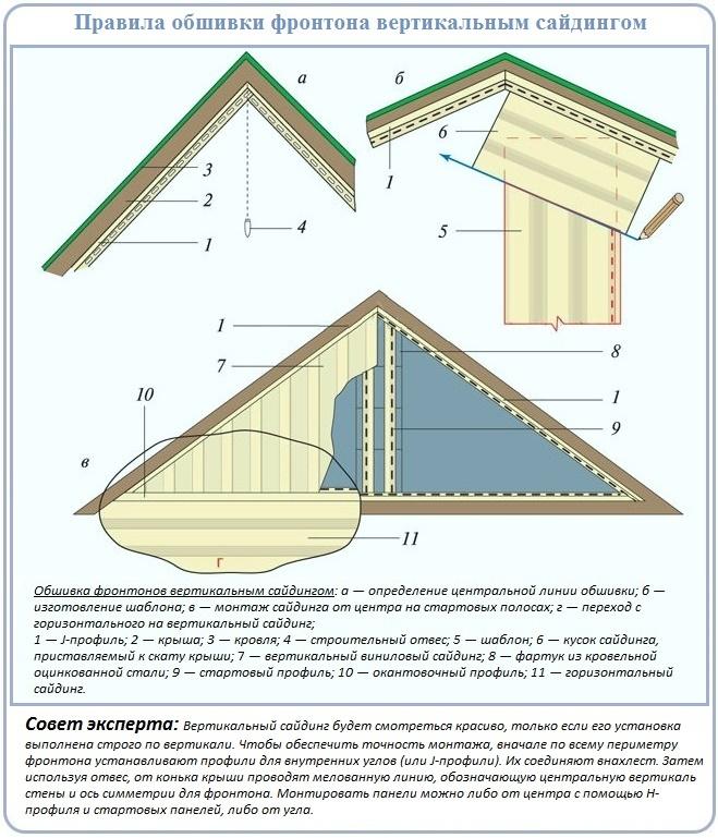 Как обшить фронтон крыши сайдингом вертикально