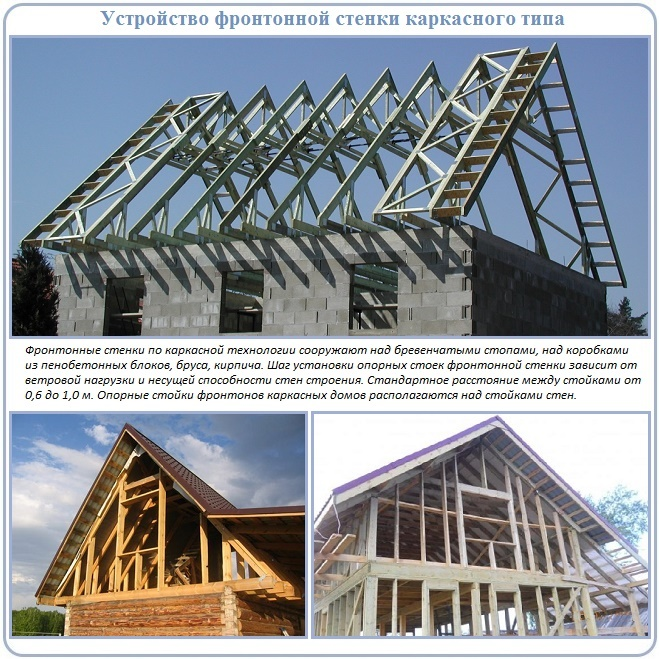 Как производится обшивка каркасных фронтонов крыши