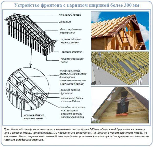 Как сделать деревянный карниз крыши
