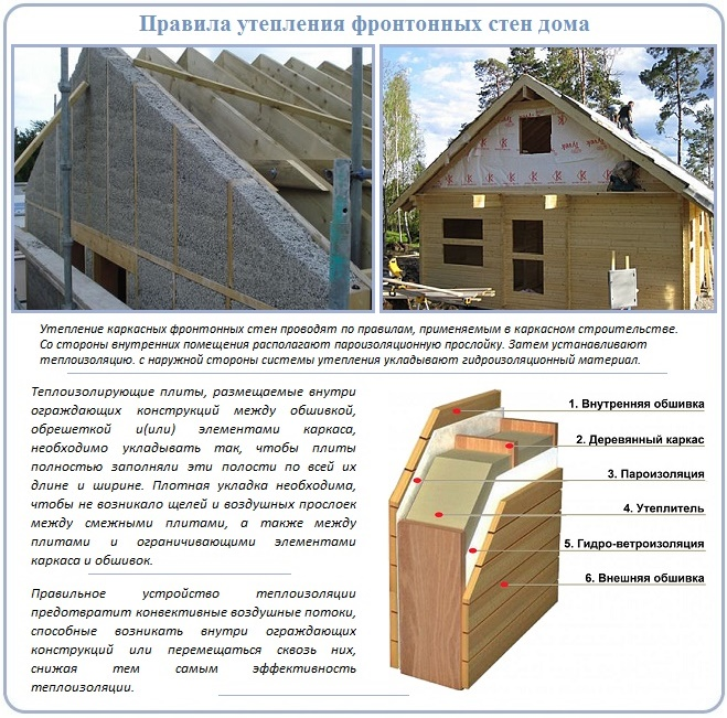 Как сделать утепленный фронтон крыши дома
