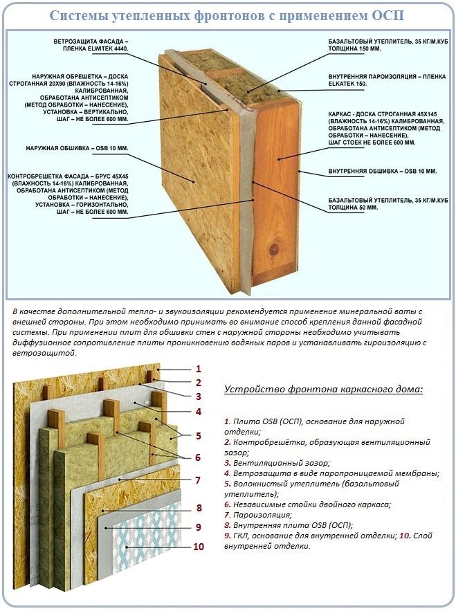 Как сделать утепленный фронтон с обшивкой панелями ОСП