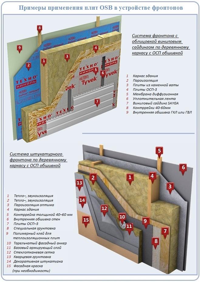 Схемы устройства фронтонов теплых крыш с использованием ОСБ
