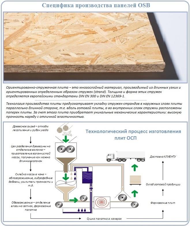Производственный процесс изготовления панелей ОSB