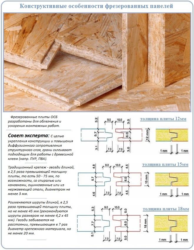 Конструктивная специфика ОСП плит с замковой кромкой