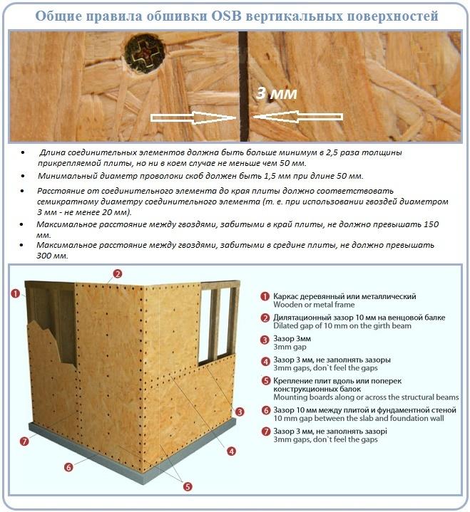 Как сделать фронтон и фасад с ОСБ обшивкой