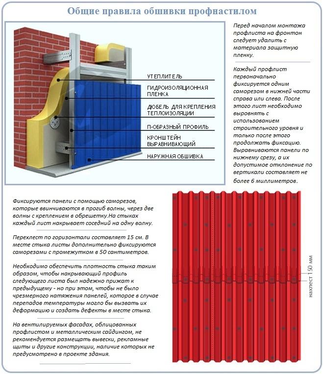Общие правила облицовки стеновым профнастилом