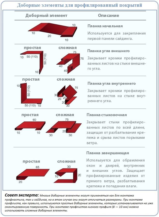 Применяемые в обшивке фронтонов профнастилом доборные элементы