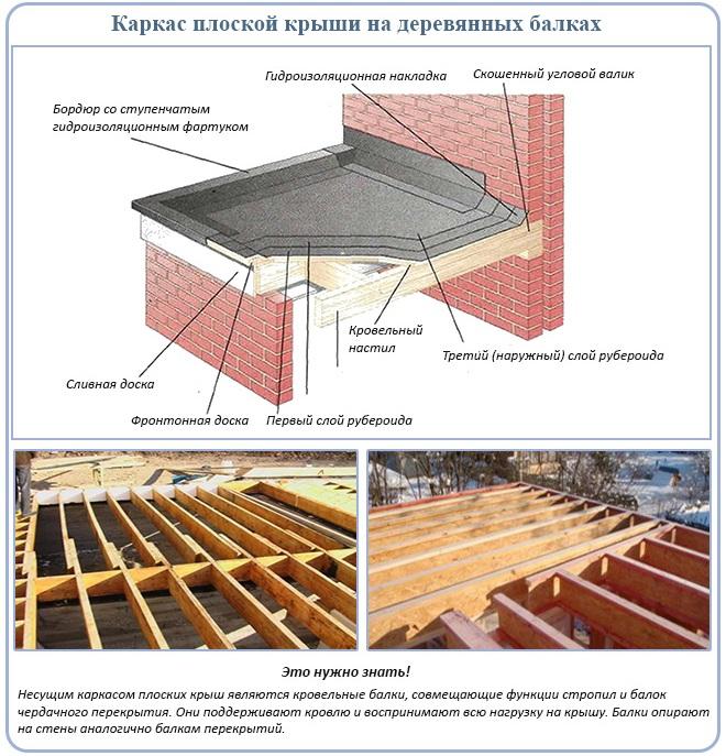 Каркас плоской крыши на деревянных балках