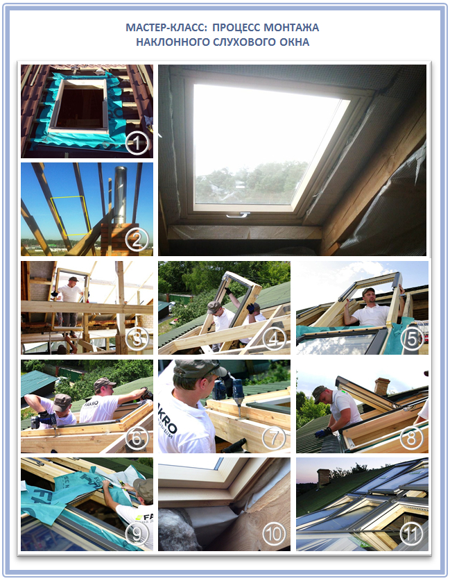 Монтаж наклонного чердачного окна
