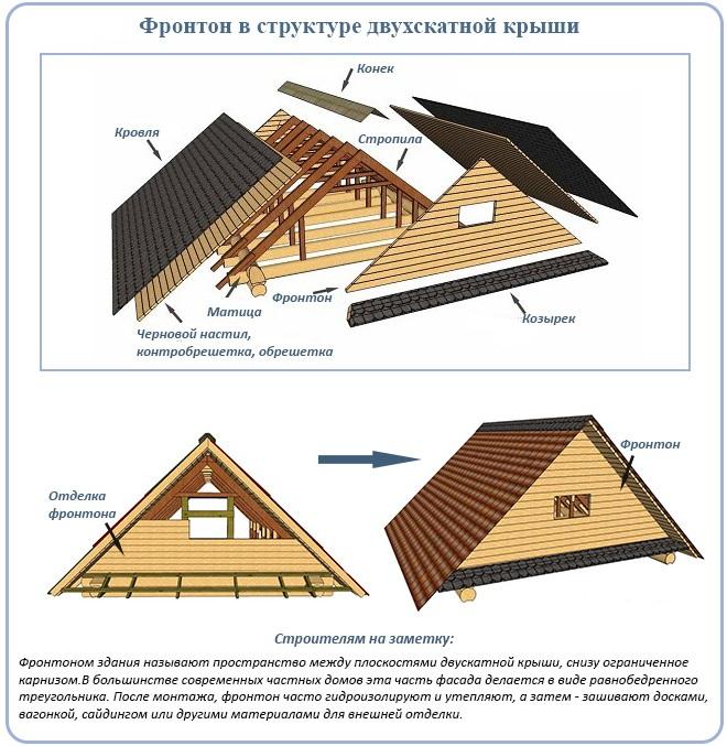 какие методы есть делать двухскатную крышу