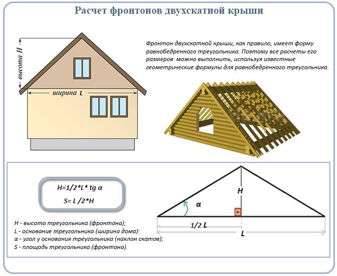 Расчет фронтонов двухскатной крыши