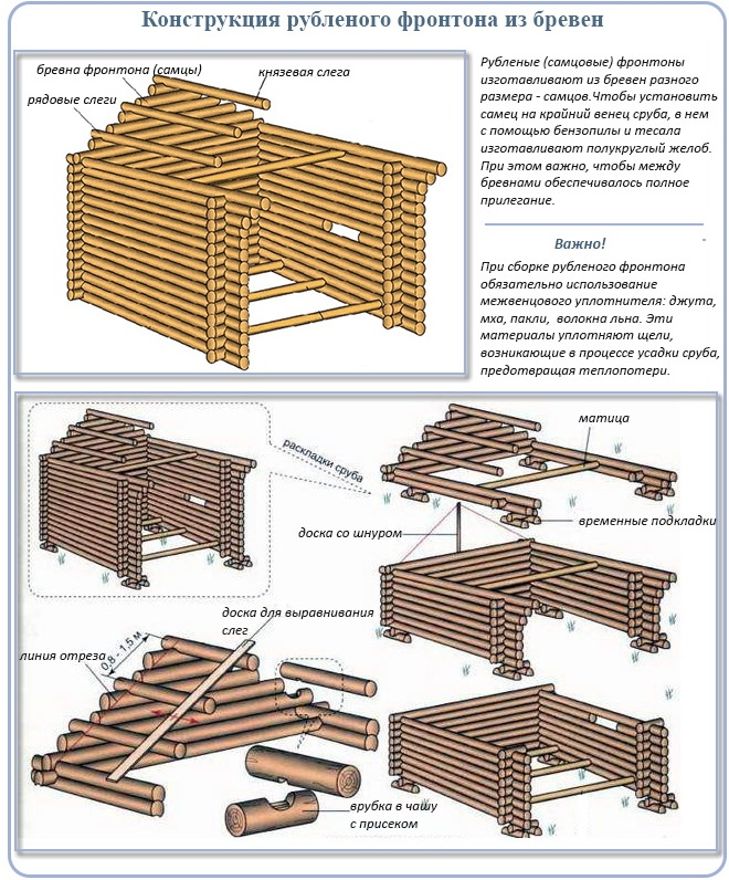 Конструкция рубленого фронтона из бревен