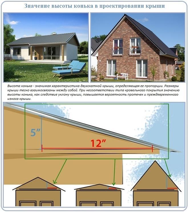 Как и для чего производят расчет высоты конька двухскатной крыши