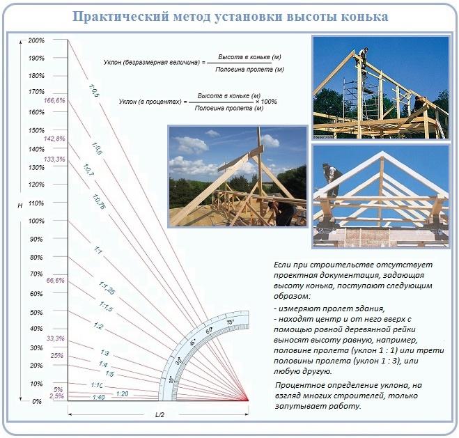 Как определить высоту конька двухскатной крыше на площадке строительства