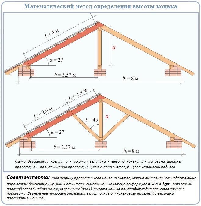 По какой формуле рассчитать высоту конька двускатной крыши