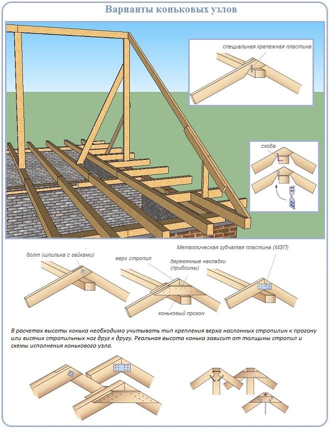 Как вид конькового узла двухскатной крыши влияет на расчет высоты конька