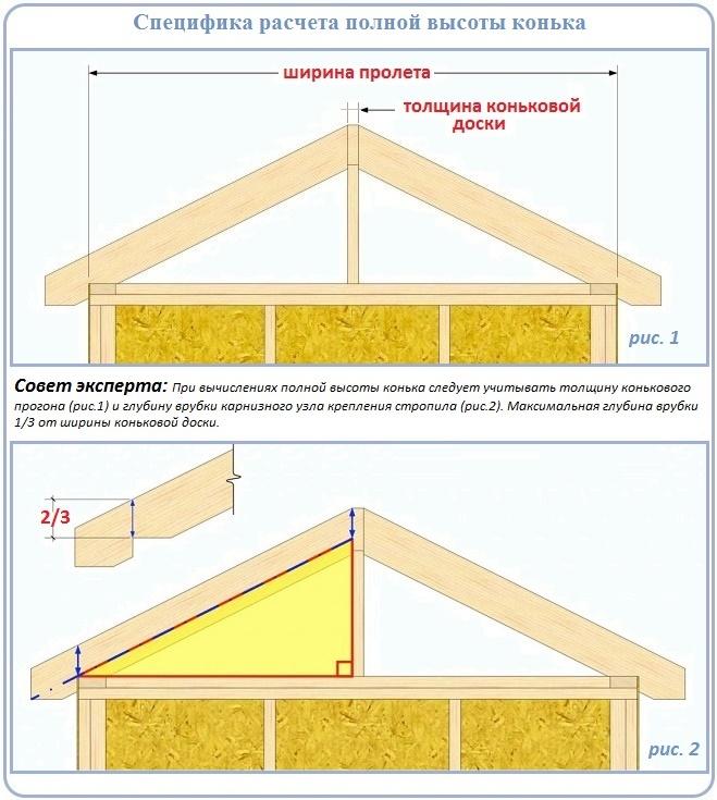 Как рассчитать полную высоту конька двухскатной крыши