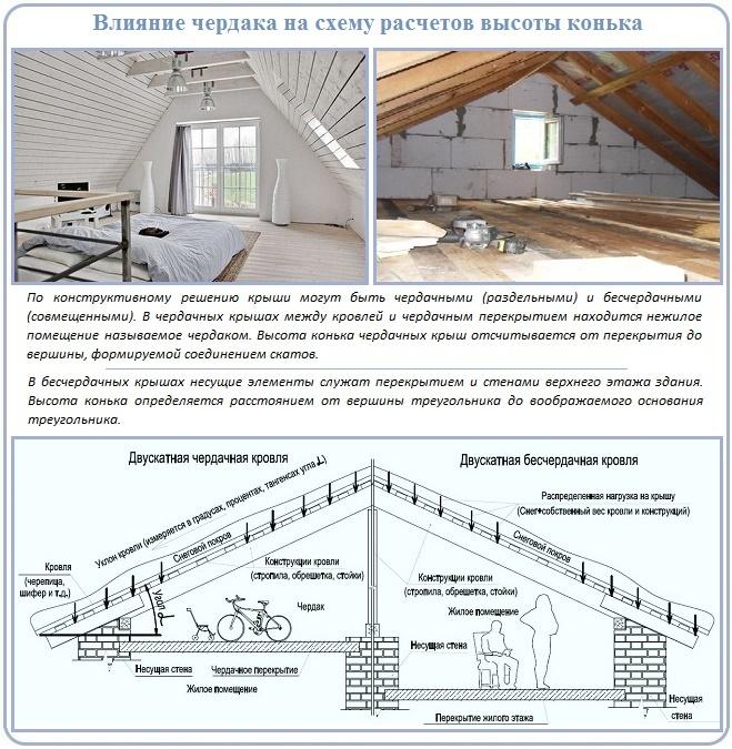 Как рассчитать высоту конька в зависимости от схемы двускатной крыши