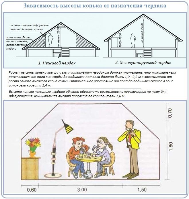 Расчет высоты конька двухскатной крыши с эксплуатируемым чердаком
