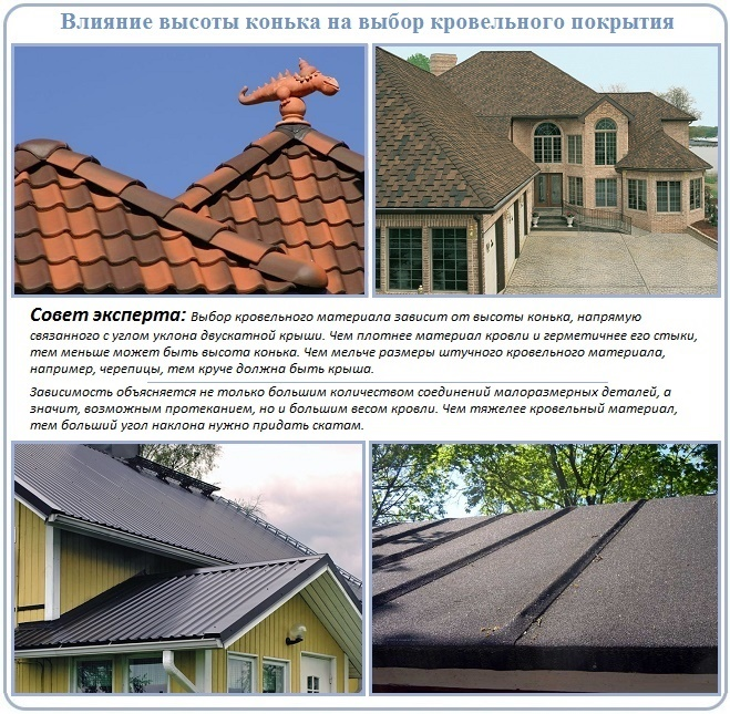 Зависимость высоты конька двухскатной крыши от типа покрытия