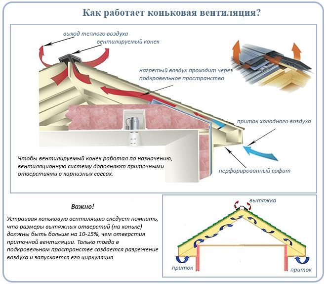 Как работает коньковая вентиляция