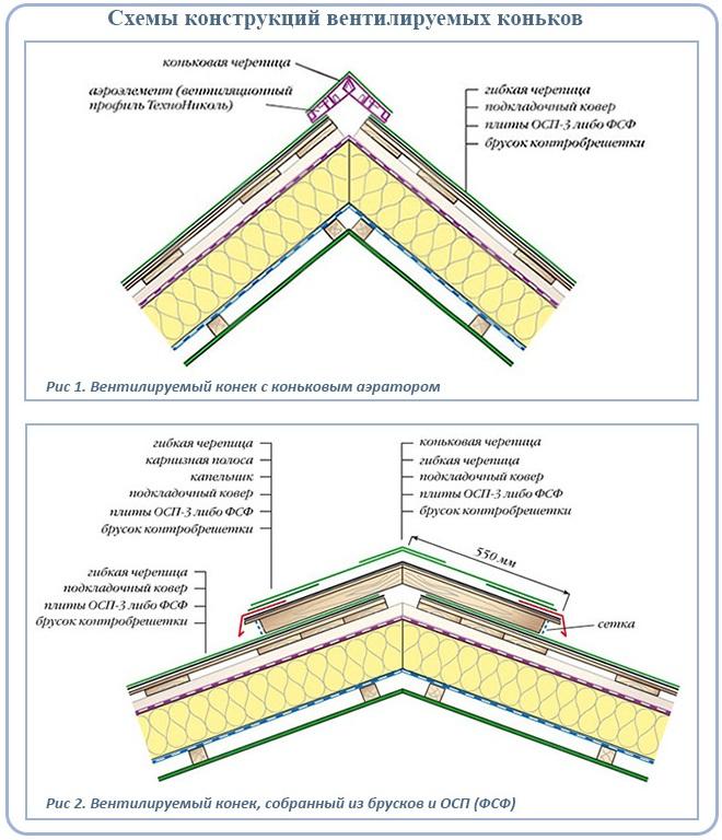 Схемы конструкций вентилируемых коньков