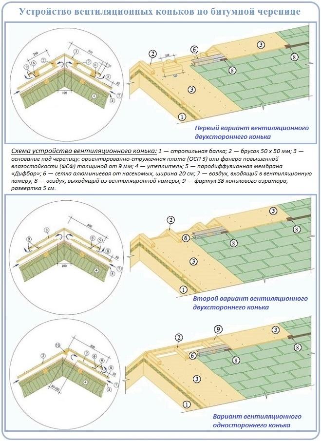 Как сделать вентиляционный конек на крышу своими руками